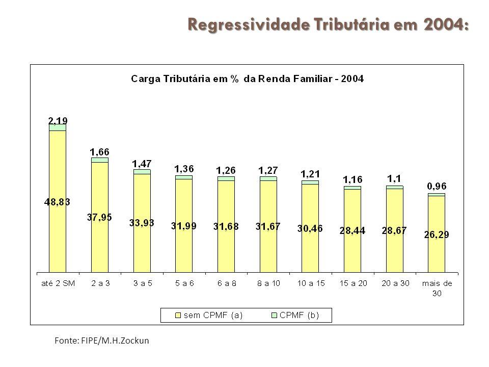 Regressividade Tributária em 2004:
