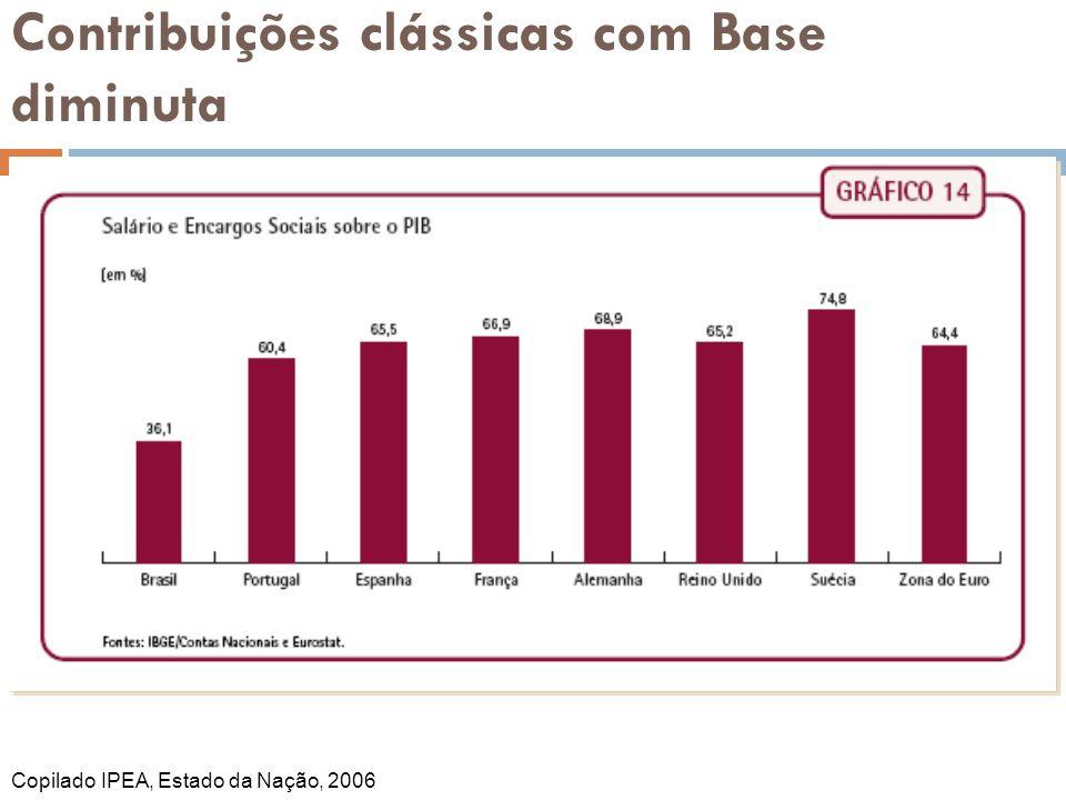 Contribuições clássicas com Base diminuta