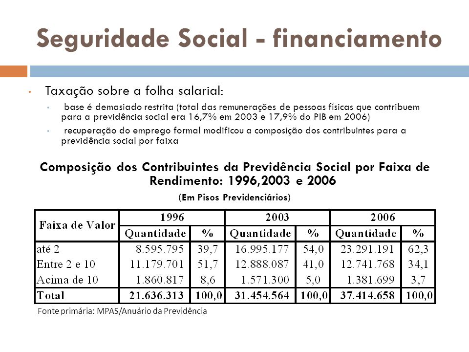 Seguridade Social - financiamento