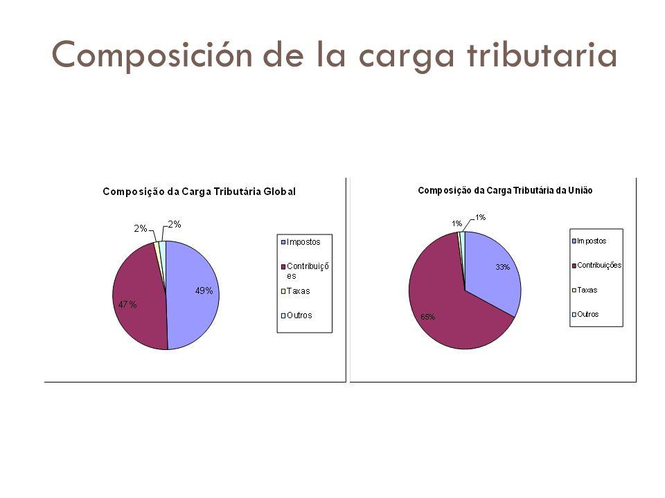 Composición de la carga tributaria