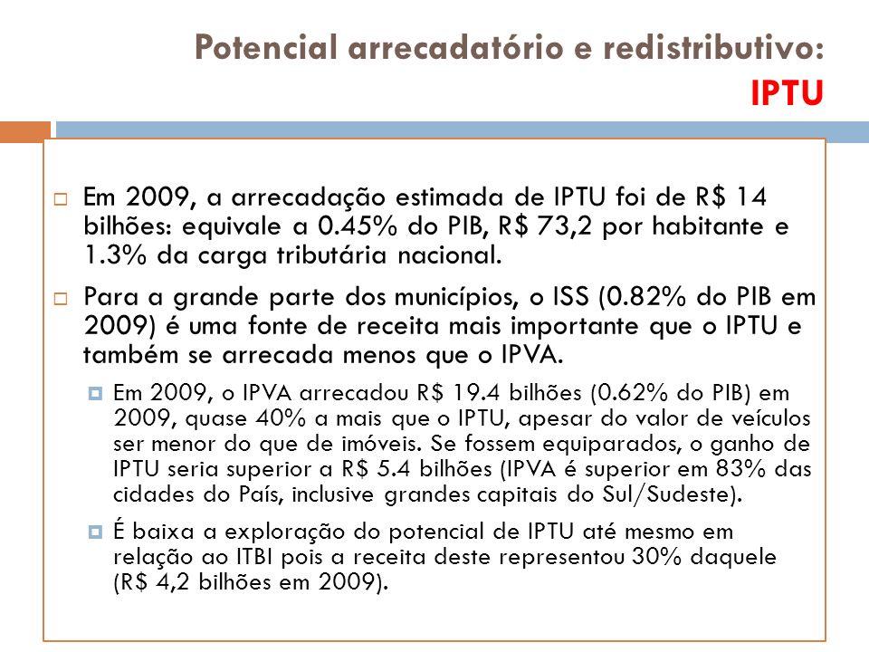 Potencial arrecadatório e redistributivo: IPTU