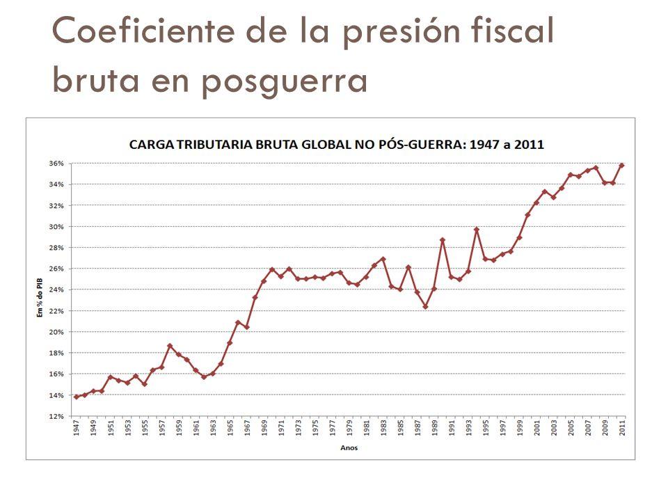 Coeficiente de la presión fiscal bruta en posguerra