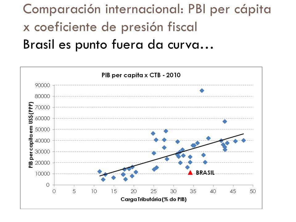 Comparación internacional: PBI per cápita x coeficiente de presión fiscal Brasil es punto fuera da curva…