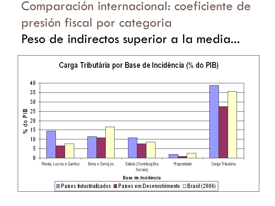 Comparación internacional: coeficiente de presión fiscal por categoria
