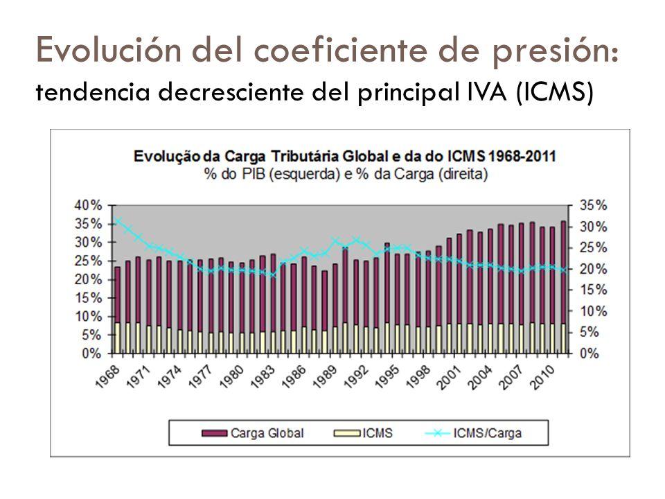 Evolución del coeficiente de presión: tendencia decresciente del principal IVA (ICMS)
