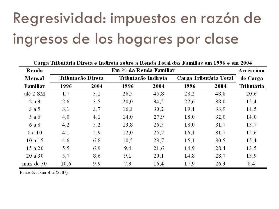 Regresividad: impuestos en razón de ingresos de los hogares por clase