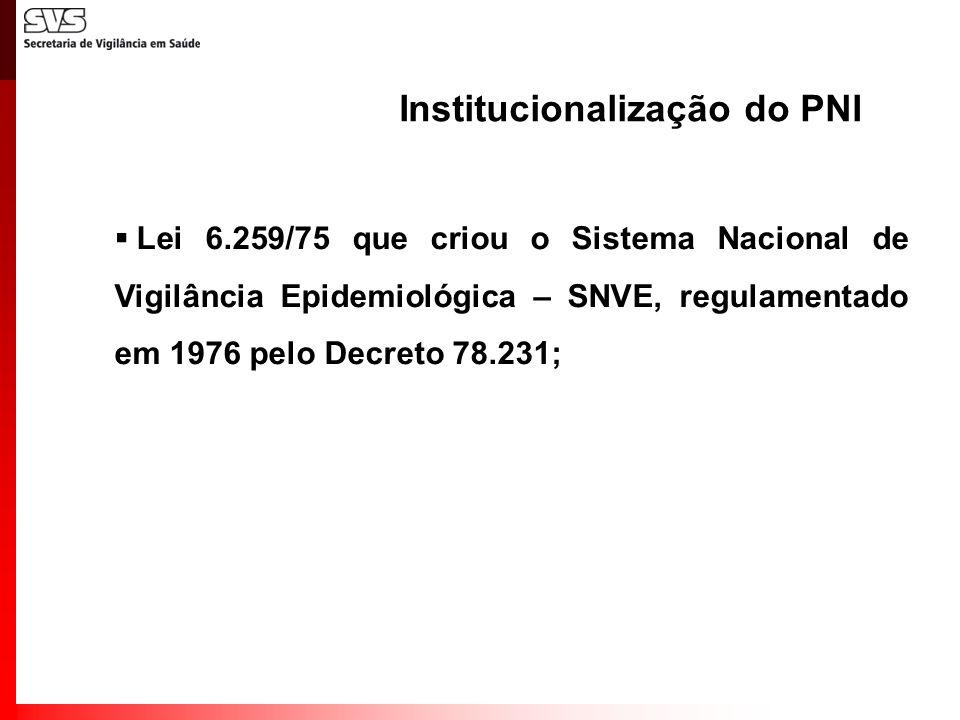 Institucionalização do PNI