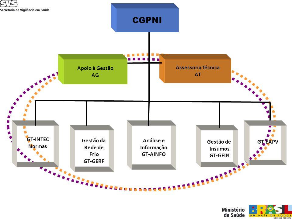 CGPNI Assessoria Técnica AT Apoio à Gestão AG GT-INTEC Normas