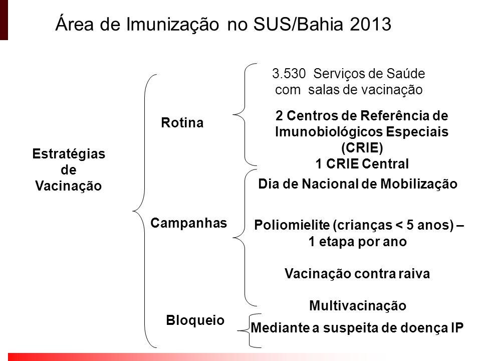 Área de Imunização no SUS/Bahia 2013