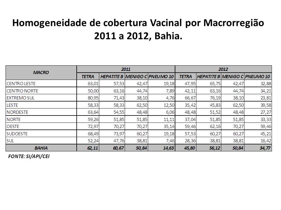 Homogeneidade de cobertura Vacinal por Macrorregião 2011 a 2012, Bahia.