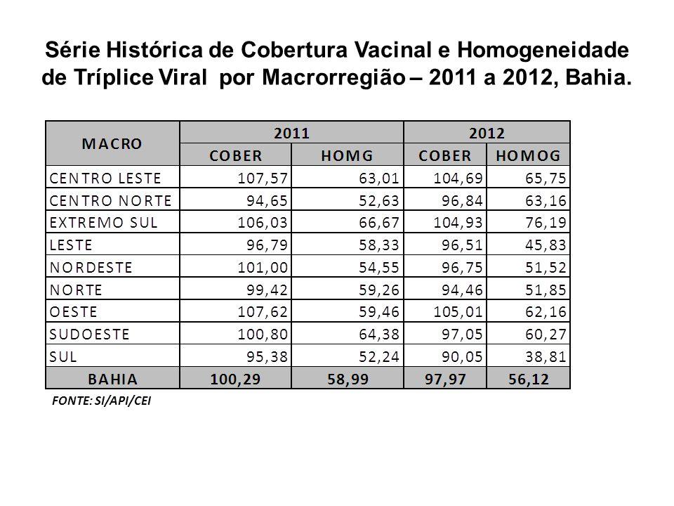 Série Histórica de Cobertura Vacinal e Homogeneidade de Tríplice Viral por Macrorregião – 2011 a 2012, Bahia.