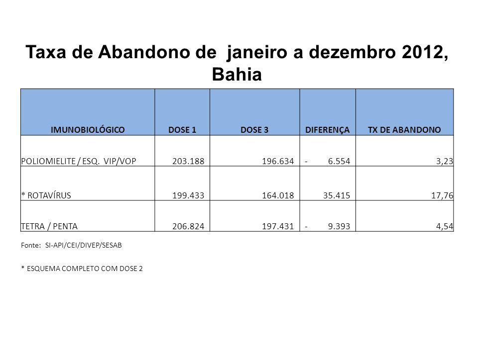 Taxa de Abandono de janeiro a dezembro 2012, Bahia