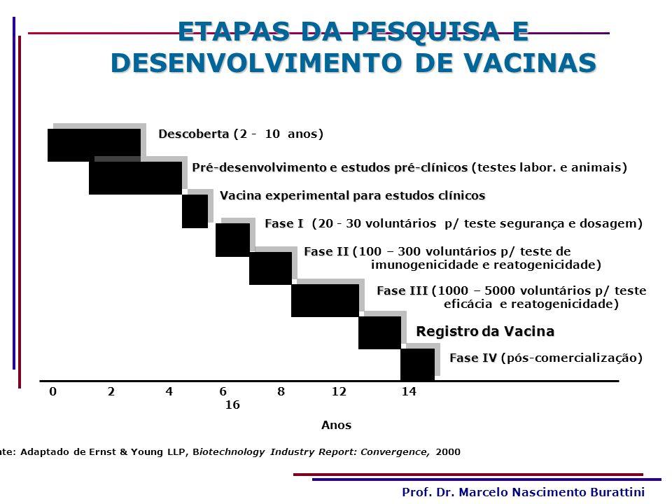 ETAPAS DA PESQUISA E DESENVOLVIMENTO DE VACINAS