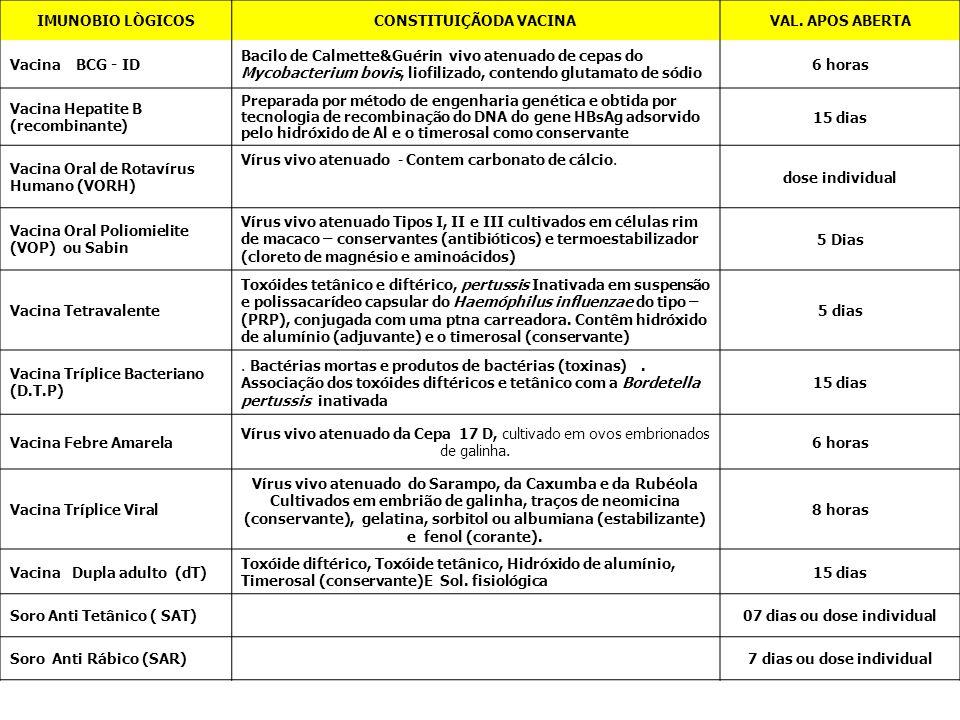 CONSTITUIÇÃODA VACINA VAL. APOS ABERTA Vacina BCG - ID