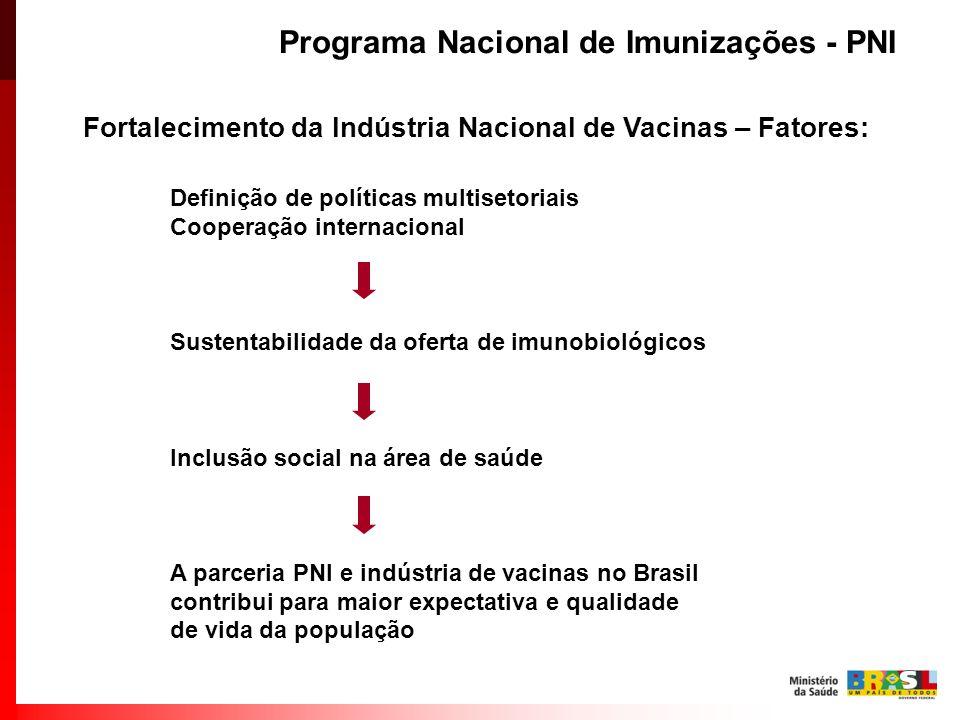 Programa Nacional de Imunizações - PNI