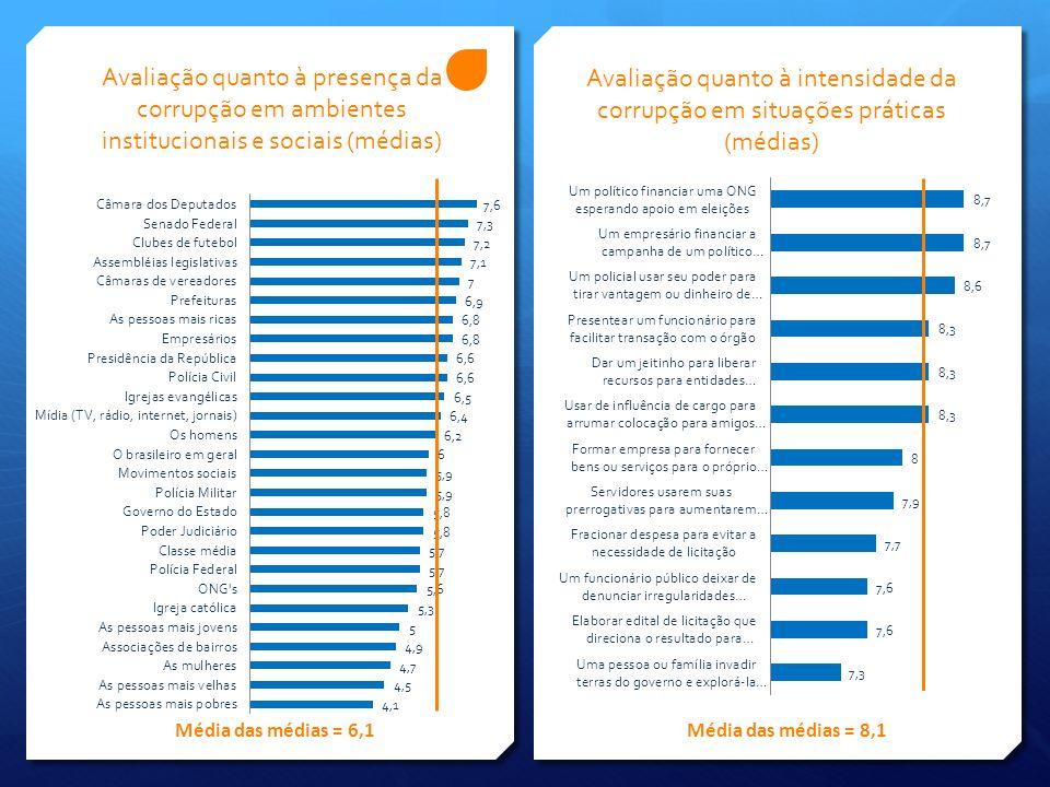 Avaliação quanto à presença da corrupção em ambientes institucionais e sociais (médias)