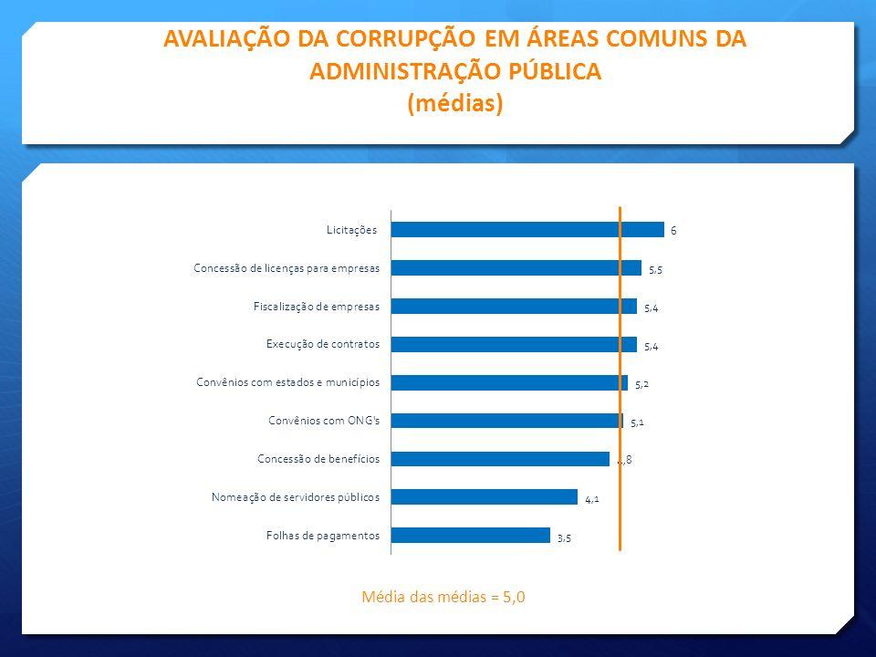 AVALIAÇÃO DA CORRUPÇÃO EM ÁREAS COMUNS DA ADMINISTRAÇÃO PÚBLICA (médias)