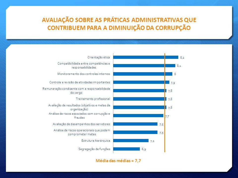 AVALIAÇÃO SOBRE AS PRÁTICAS ADMINISTRATIVAS QUE CONTRIBUEM PARA A DIMINUIÇÃO DA CORRUPÇÃO