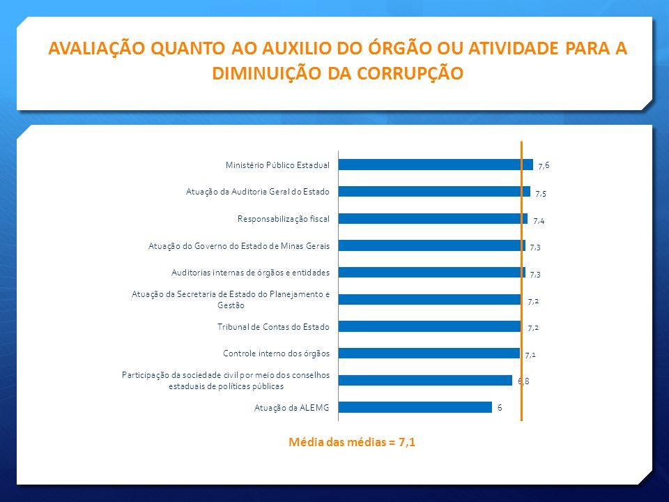 AVALIAÇÃO QUANTO AO AUXILIO DO ÓRGÃO OU ATIVIDADE PARA A DIMINUIÇÃO DA CORRUPÇÃO