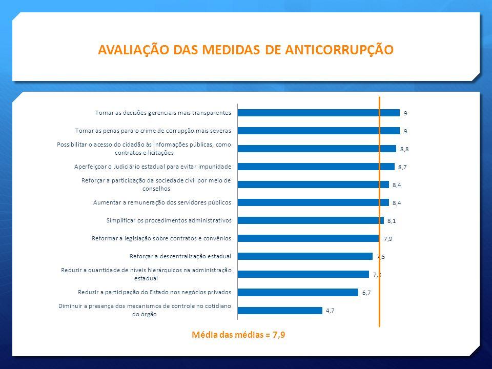 AVALIAÇÃO DAS MEDIDAS DE ANTICORRUPÇÃO