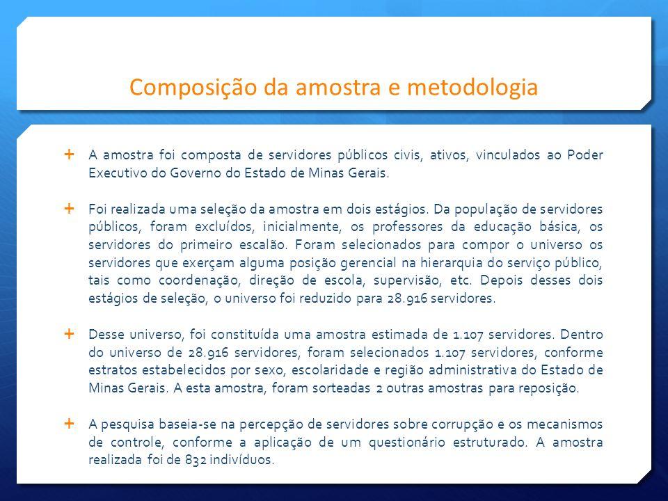 Composição da amostra e metodologia