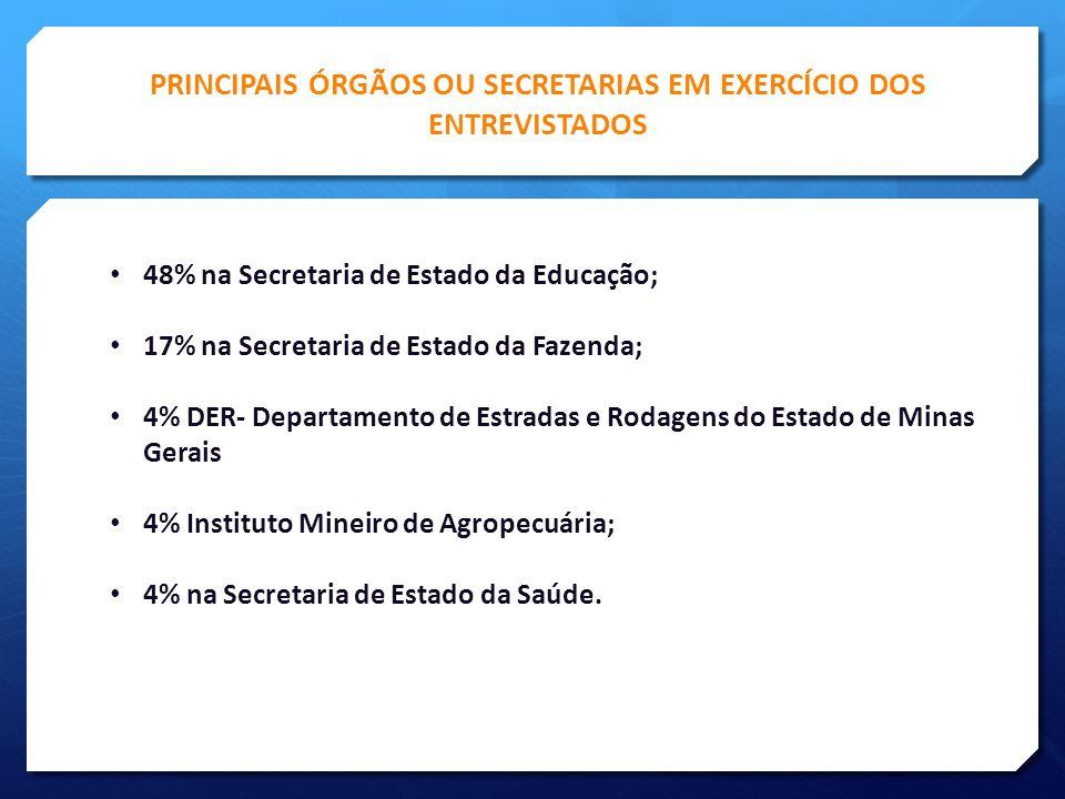PRINCIPAIS ÓRGÃOS OU SECRETARIAS EM EXERCÍCIO DOS ENTREVISTADOS
