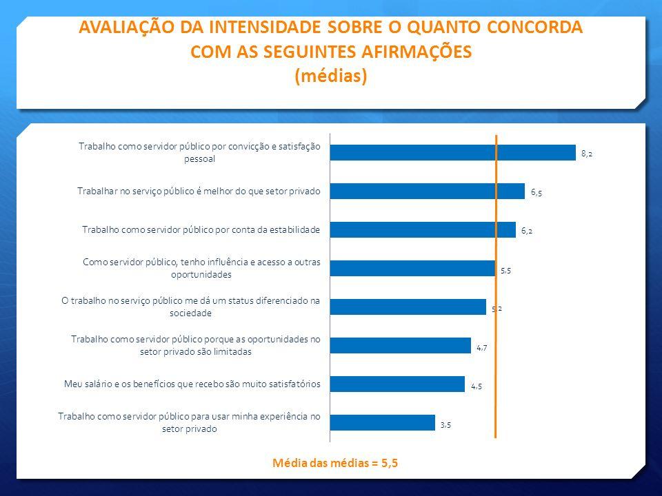 AVALIAÇÃO DA INTENSIDADE SOBRE O QUANTO CONCORDA COM AS SEGUINTES AFIRMAÇÕES (médias)