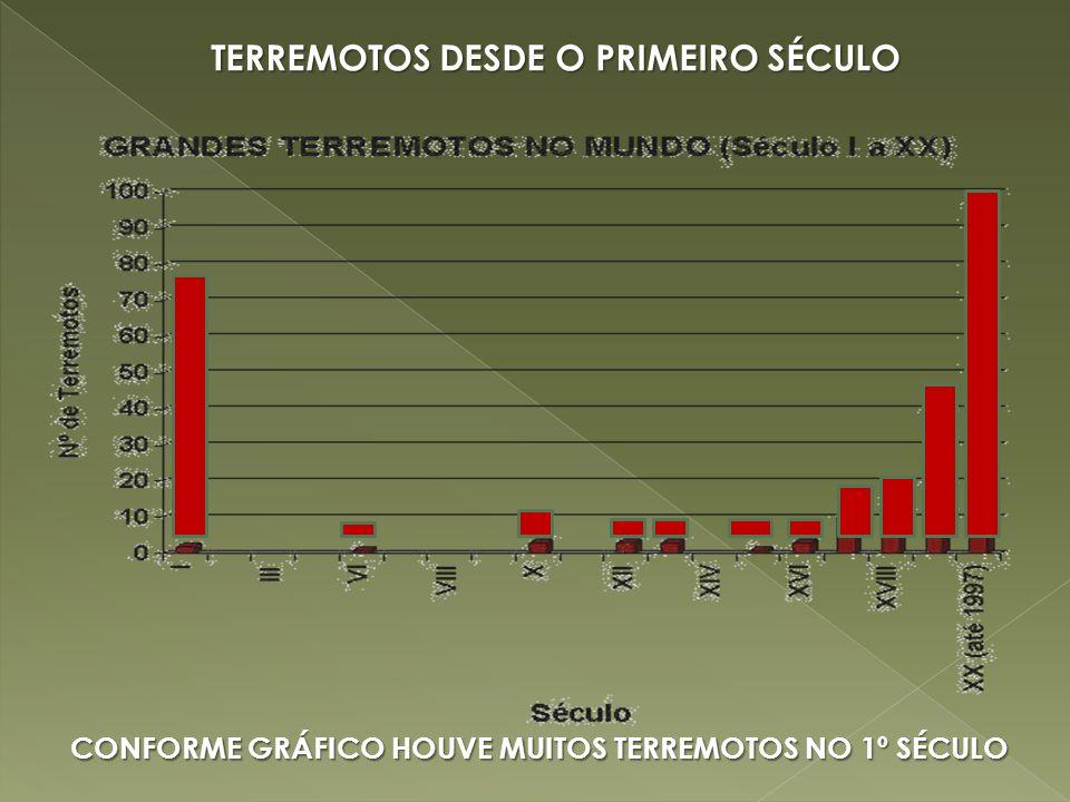 TERREMOTOS DESDE O PRIMEIRO SÉCULO