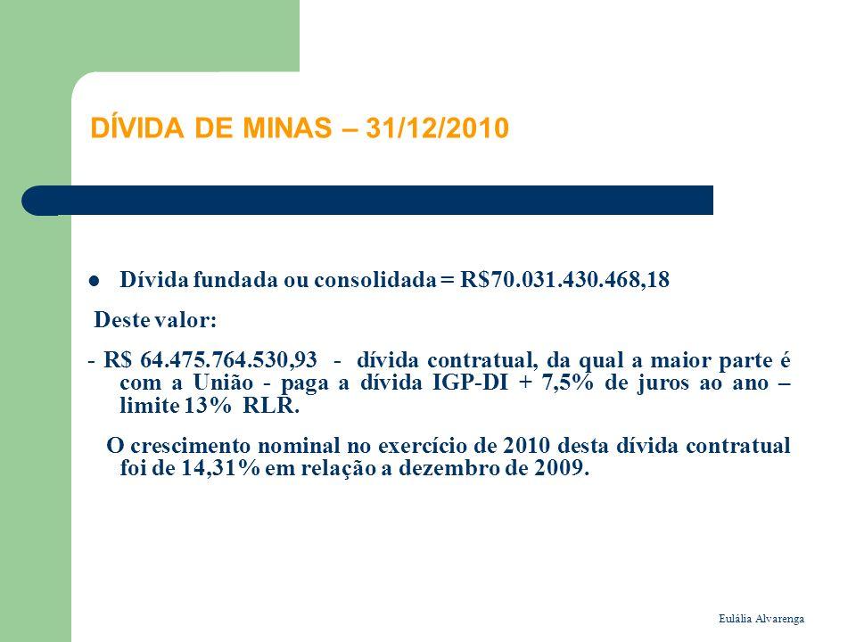 DÍVIDA DE MINAS – 31/12/2010 Dívida fundada ou consolidada = R$70.031.430.468,18. Deste valor: