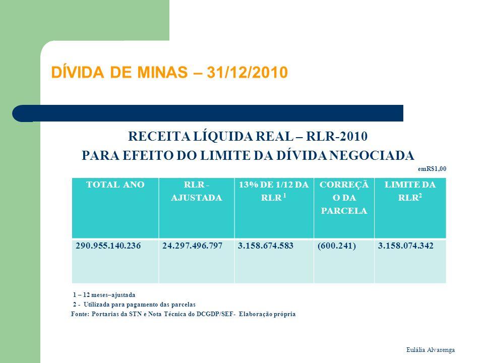 DÍVIDA DE MINAS – 31/12/2010 RECEITA LÍQUIDA REAL – RLR-2010