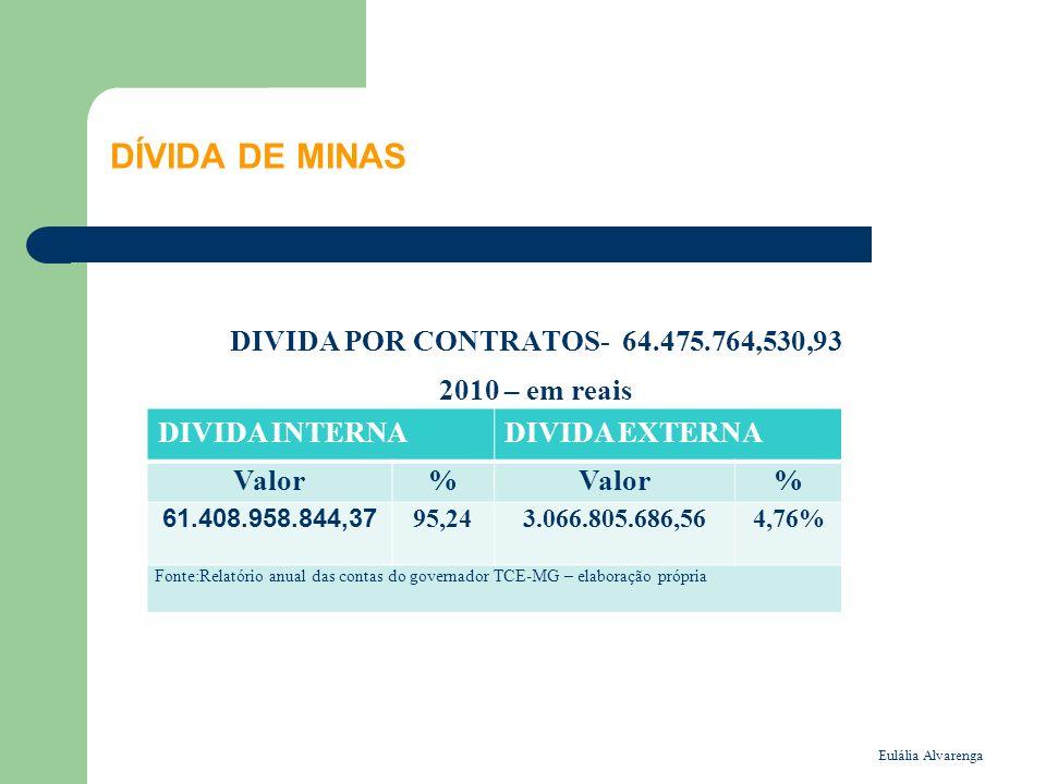 DÍVIDA DE MINAS DIVIDA POR CONTRATOS- 64.475.764,530,93