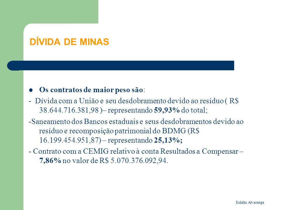 DÍVIDA DE MINAS Os contratos de maior peso são: