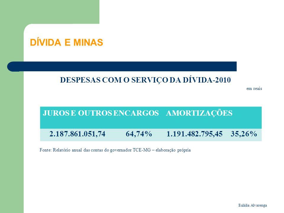 DESPESAS COM O SERVIÇO DA DÍVIDA-2010