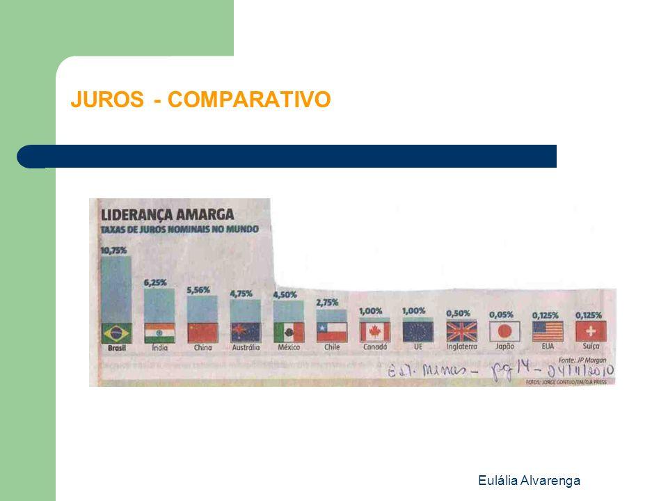 JUROS - COMPARATIVO Eulália Alvarenga