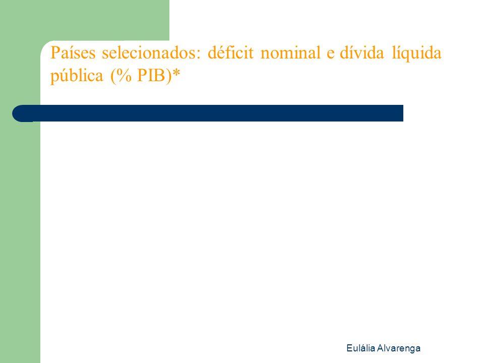 Países selecionados: déficit nominal e dívida líquida pública (% PIB)*