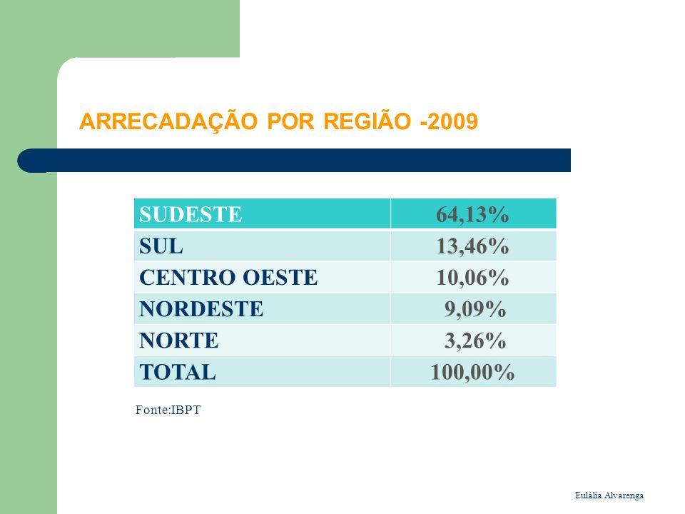 ARRECADAÇÃO POR REGIÃO -2009