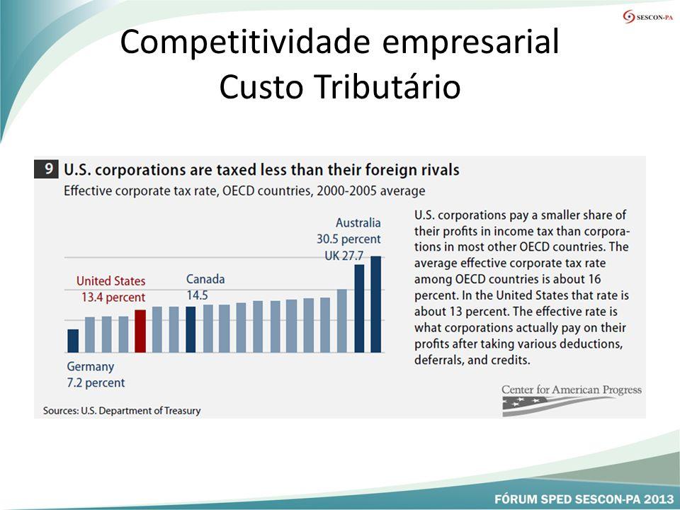 Competitividade empresarial Custo Tributário