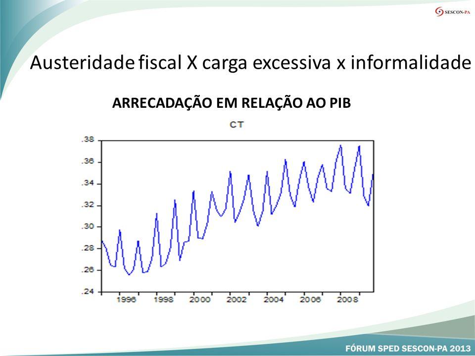 Austeridade fiscal X carga excessiva x informalidade