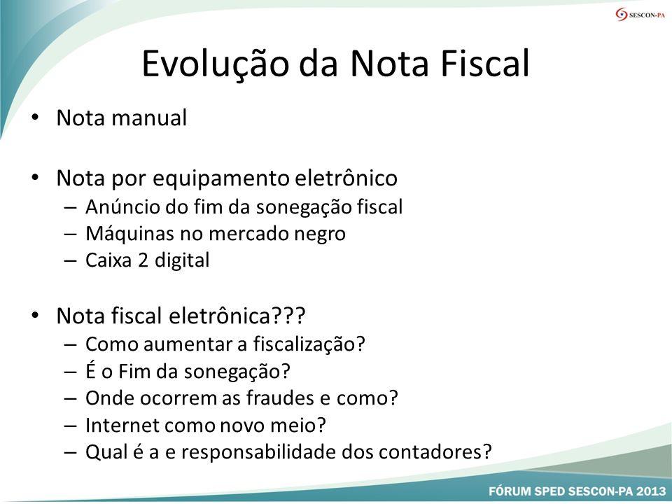 Evolução da Nota Fiscal