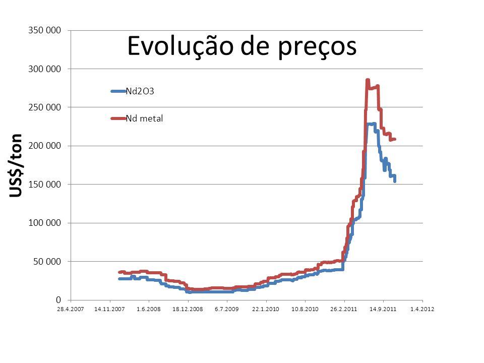 Evolução de preços