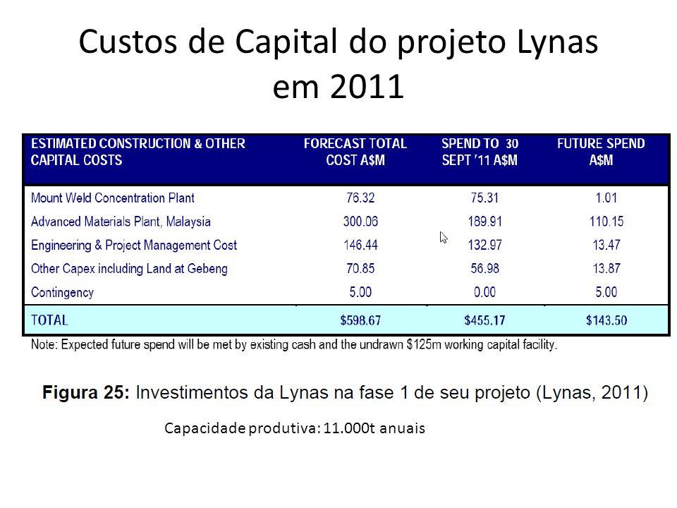 Custos de Capital do projeto Lynas em 2011