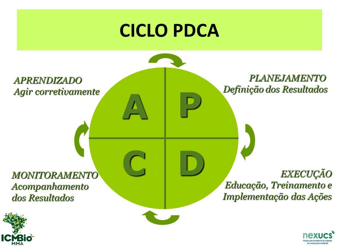 A P C D CICLO PDCA PLANEJAMENTO APRENDIZADO Definição dos Resultados