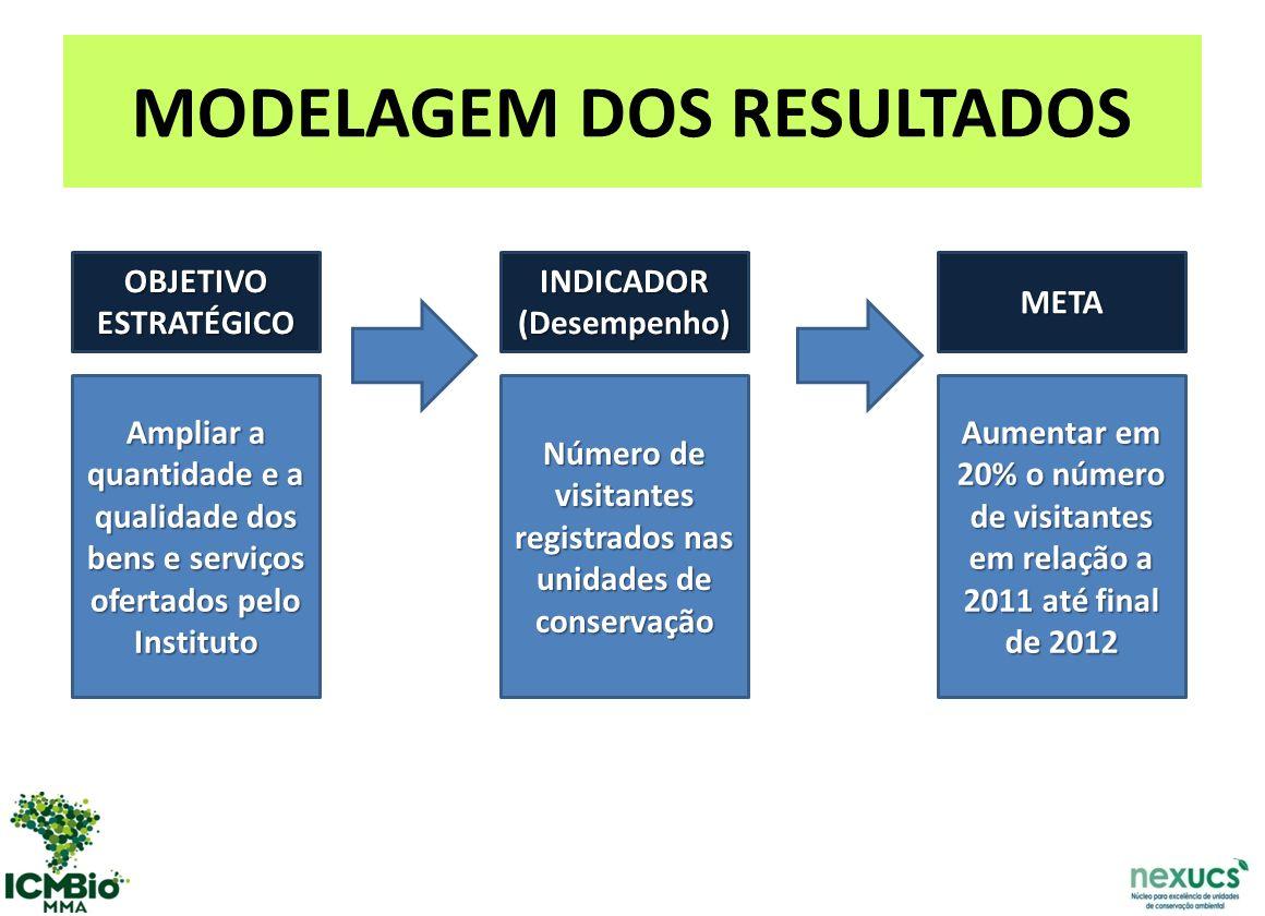 MODELAGEM DOS RESULTADOS