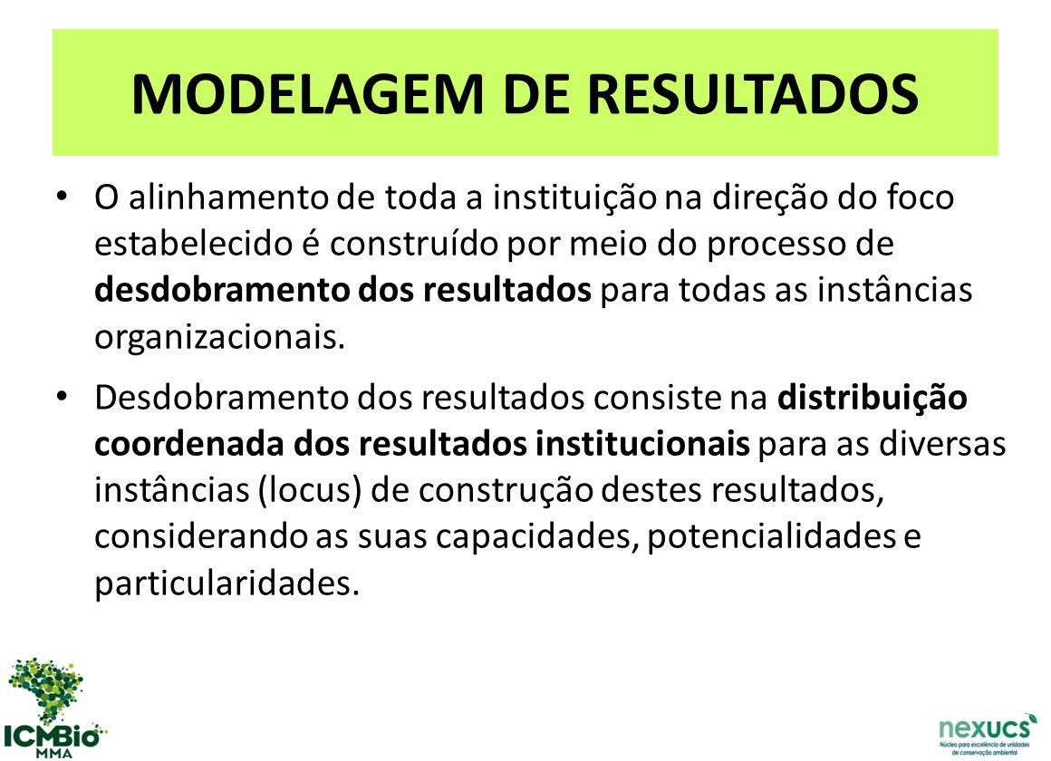 MODELAGEM DE RESULTADOS