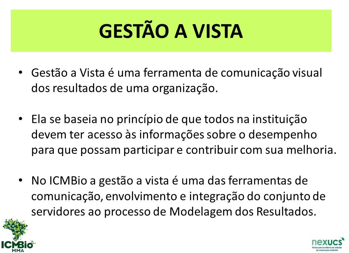 GESTÃO A VISTA Gestão a Vista é uma ferramenta de comunicação visual dos resultados de uma organização.