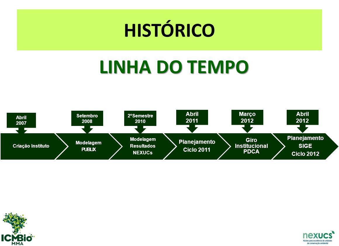 Giro Institucional PDCA