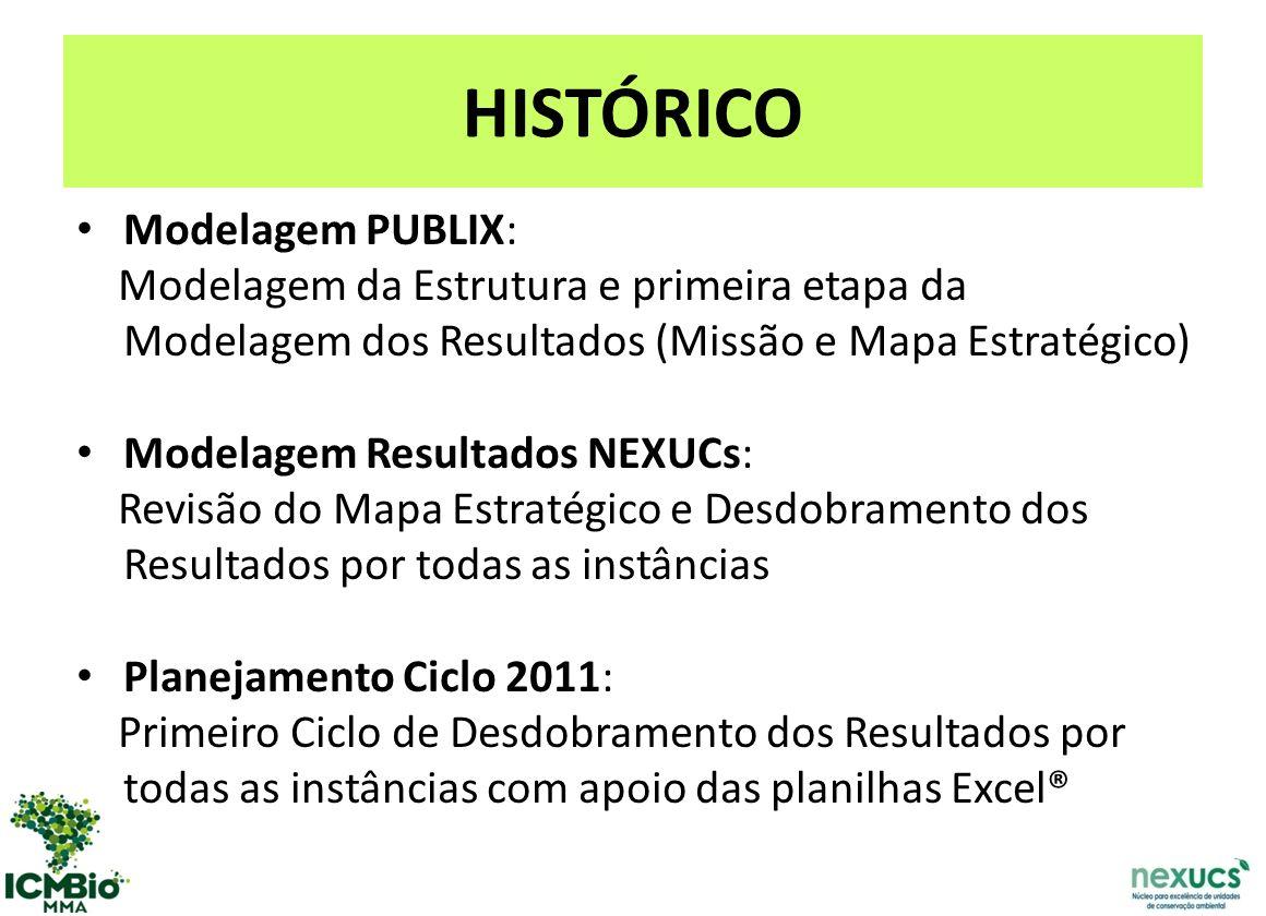 HISTÓRICO Modelagem PUBLIX: