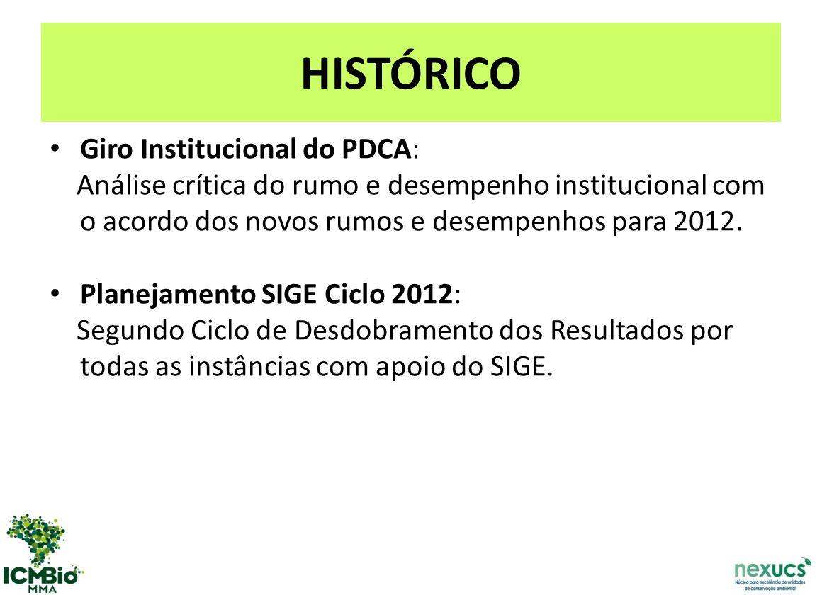 HISTÓRICO Giro Institucional do PDCA: