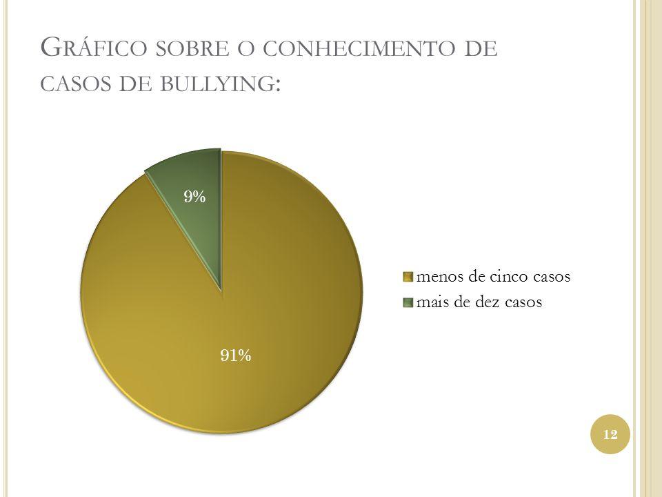 Gráfico sobre o conhecimento de casos de bullying: