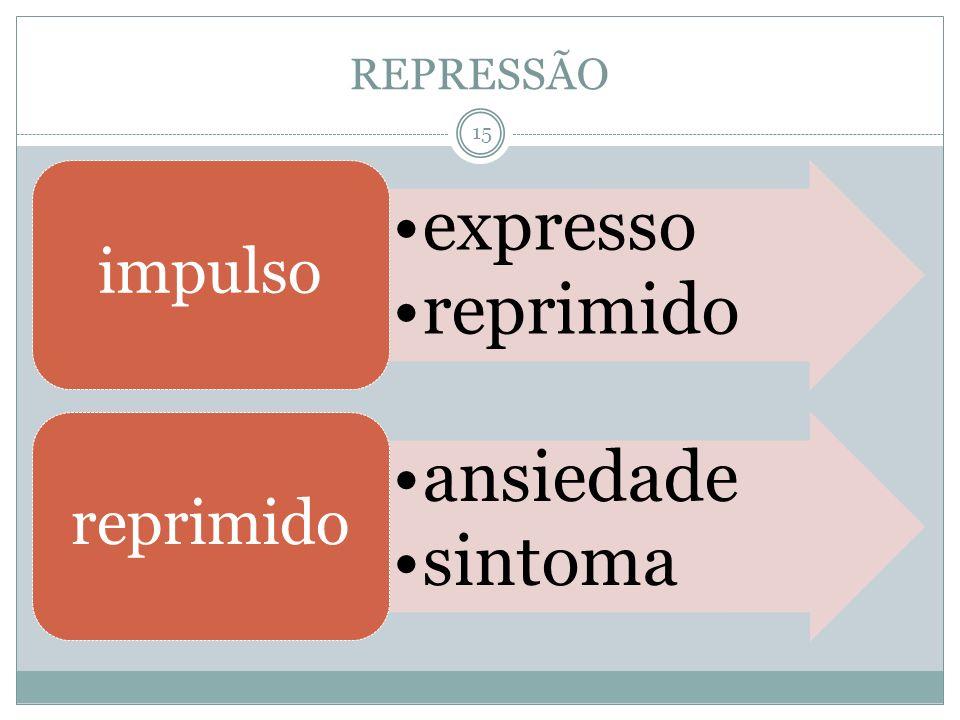 REPRESSÃO expresso reprimido impulso ansiedade sintoma
